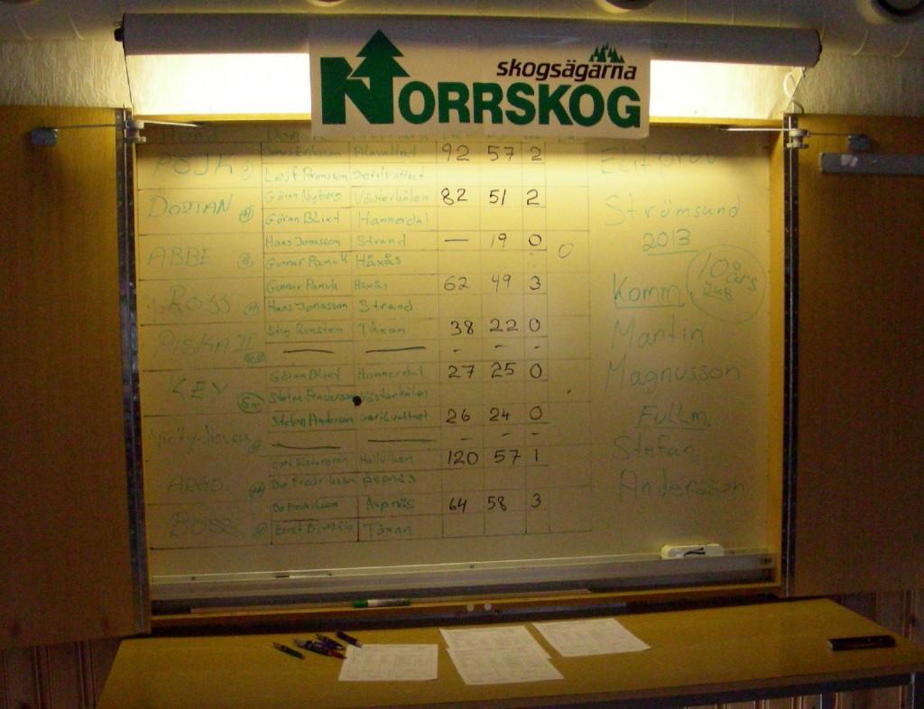 Resultattavlan (Foto Göran Blixt)